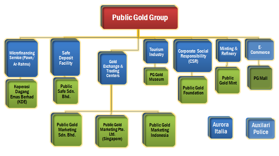 Public Gold Business Structure
