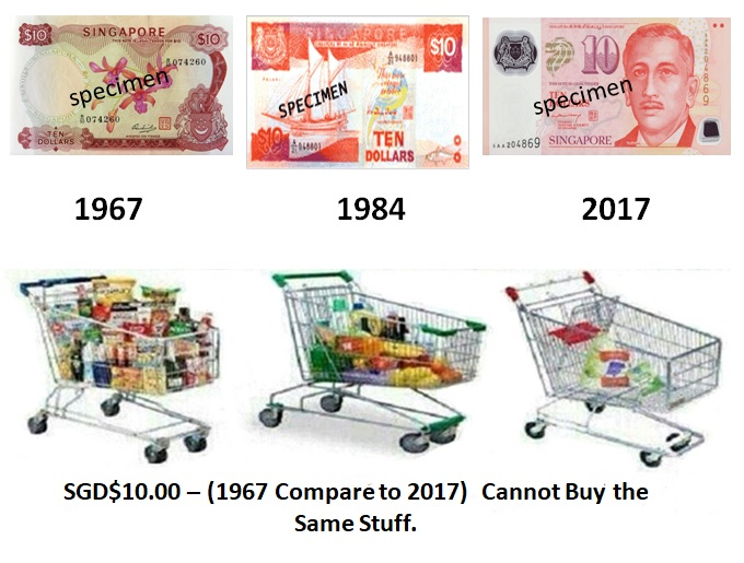 The Real Facts About Inflation Is Weaken Purchasing Value Of Paper Money Are Worth Much Less Compare To 30 Years Ago